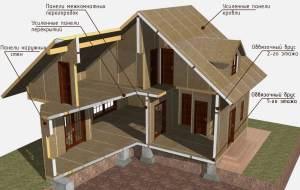 Структура дома из СИП панелей