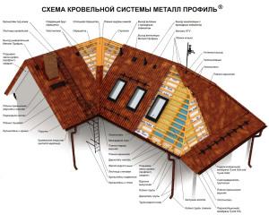 Схема кровли из металлочерепицы