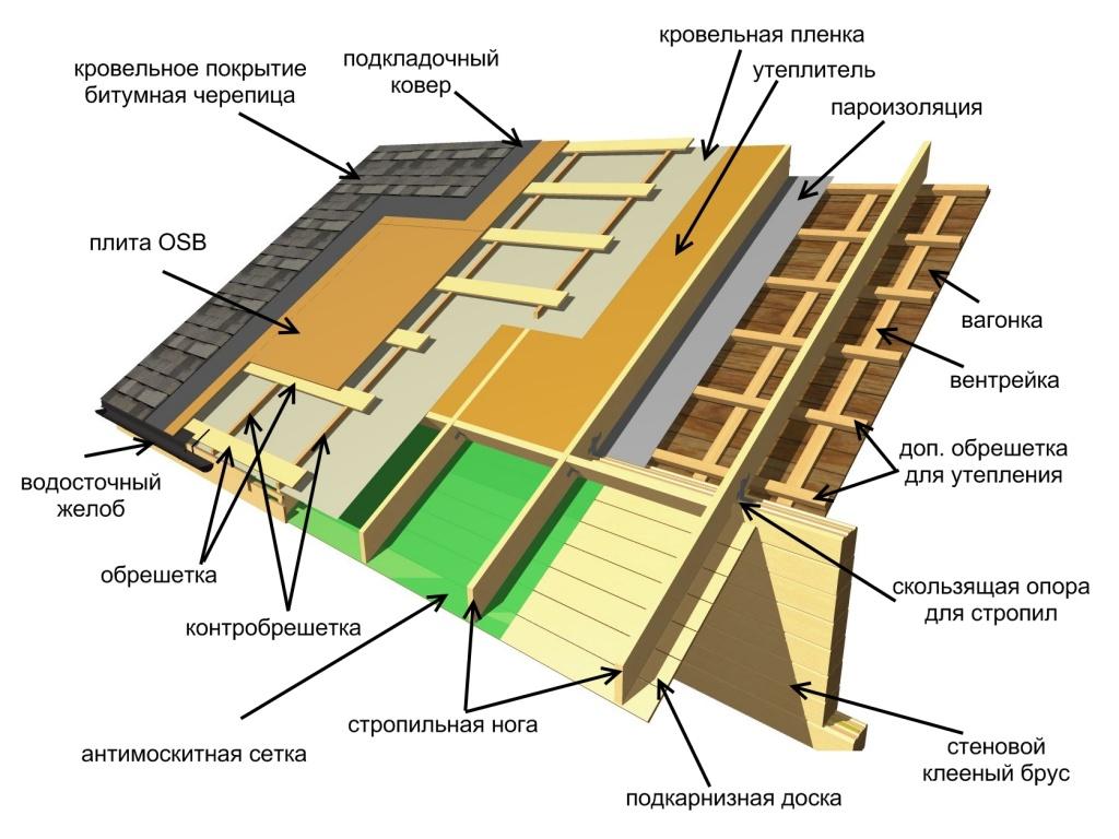 Схема черепичной крыши